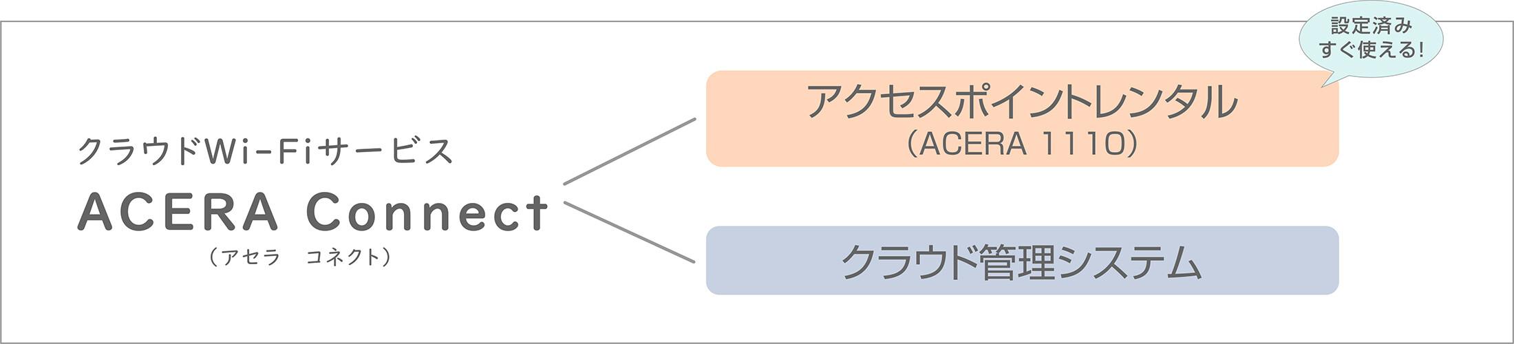 クラウドWi-Fiサービス/ACERA Connect