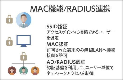 MAC機能/RADIUS連携