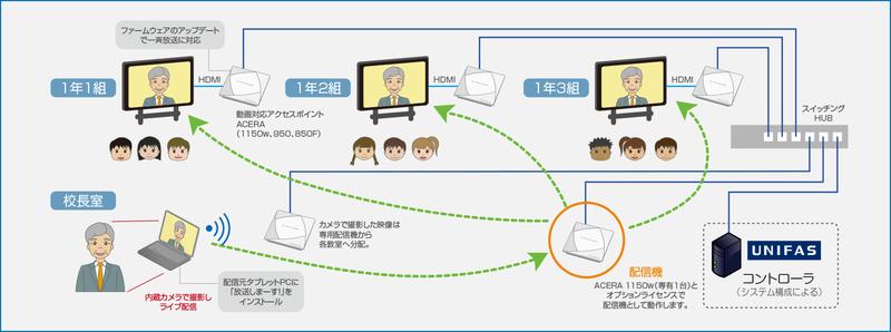 システム構成例図